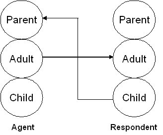 [Image: Crossed_Transaction_in_Transactional_Analysis.jpg]